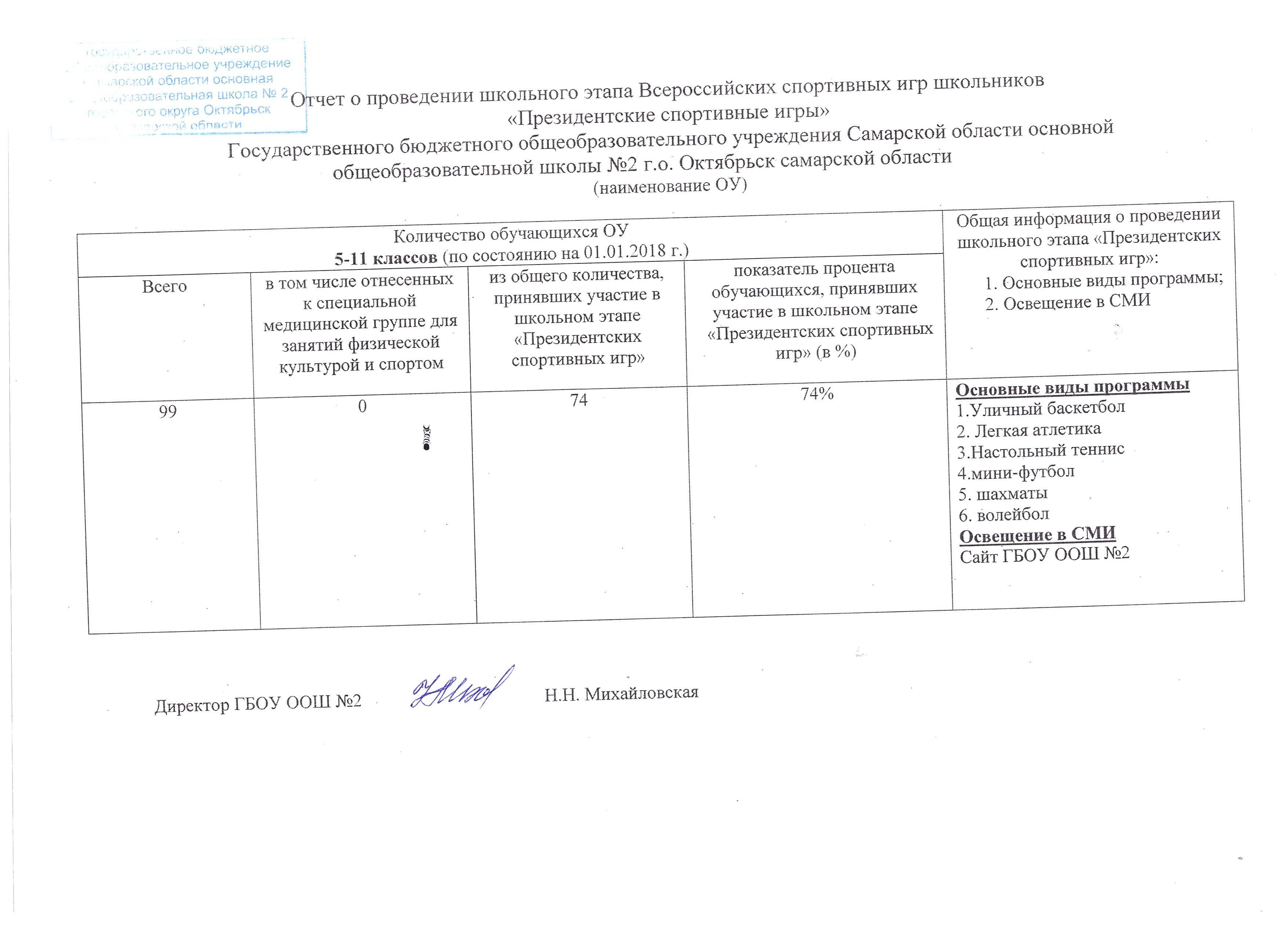 """Отчет о проведении """"Президентских спортивных игр"""""""