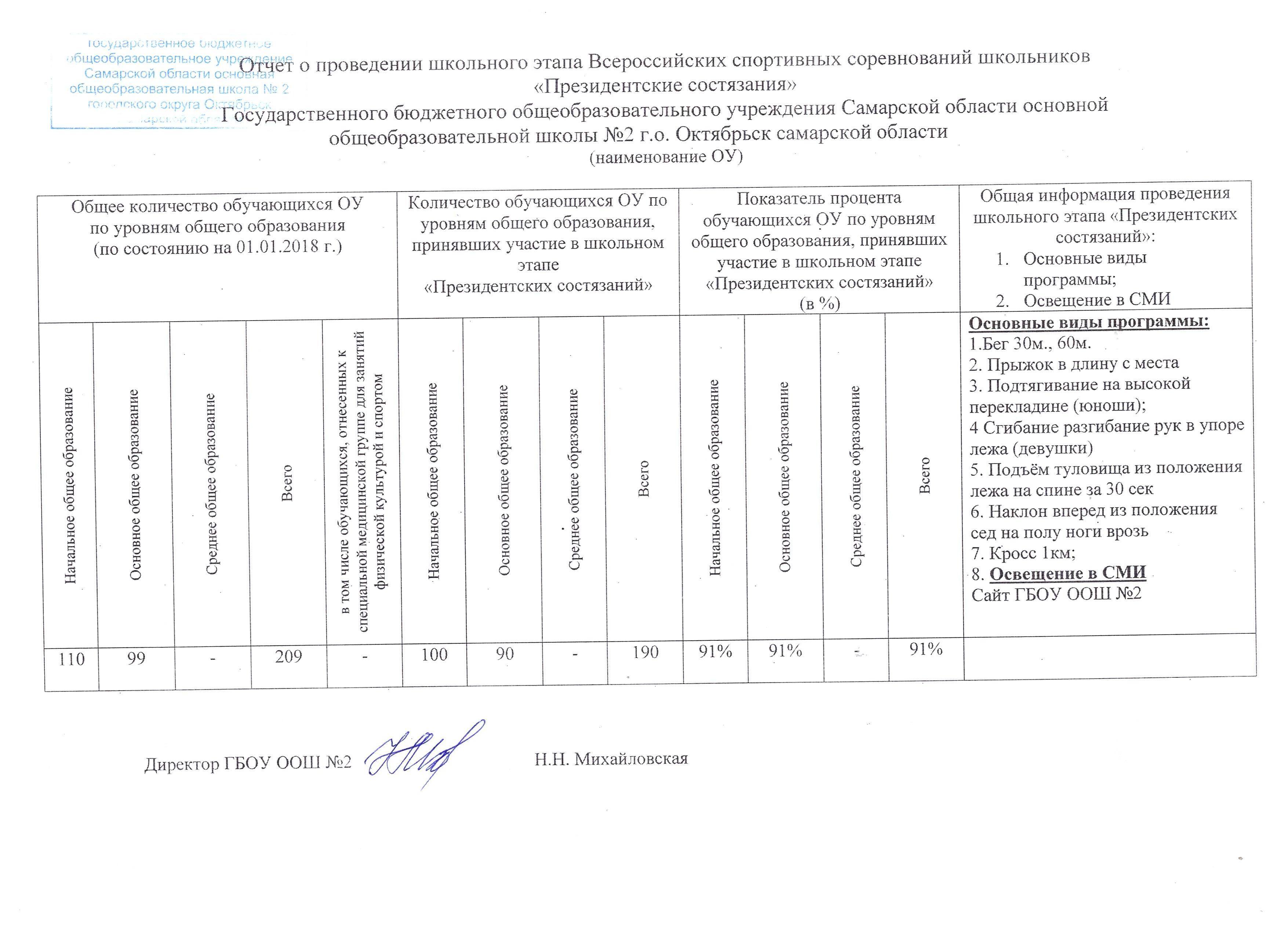 """Отчет о проведении """"Президентских состязаний"""""""